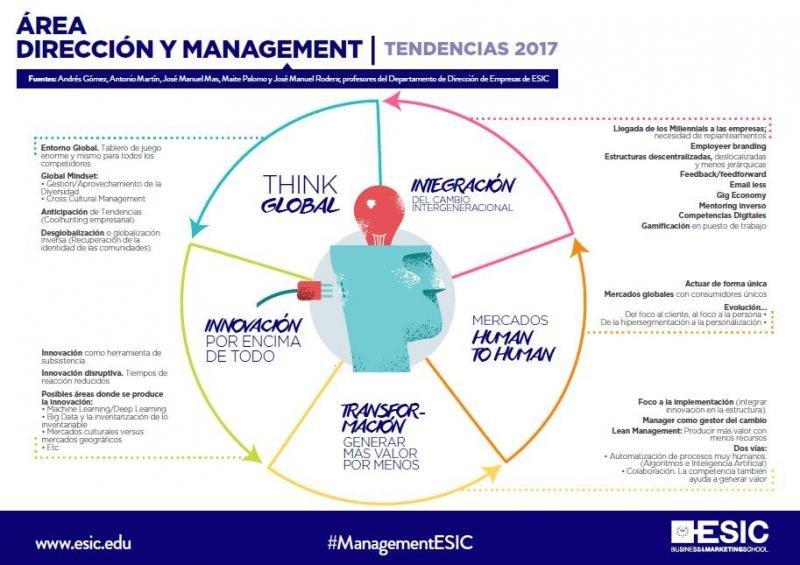Cinco tendencias punteras en management para 2017