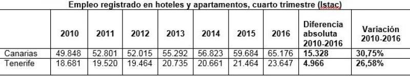 Los hoteles de Canarias sumaron 5.500 nuevos empleos en el cuarto trimestre
