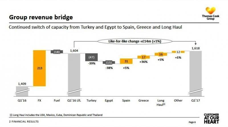 España, Grecia y la larga distancia apuntalan la facturación de Thomas Cook