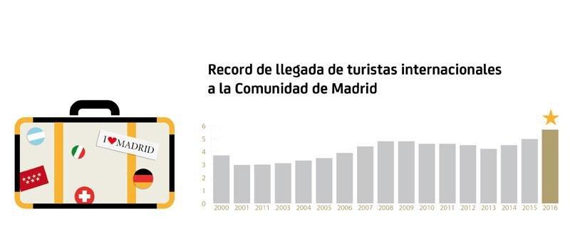 Evolución de la llegada de visitantes extranjeros a Madrid
