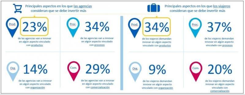 Informe de innovación de las agencias de viaje en España.