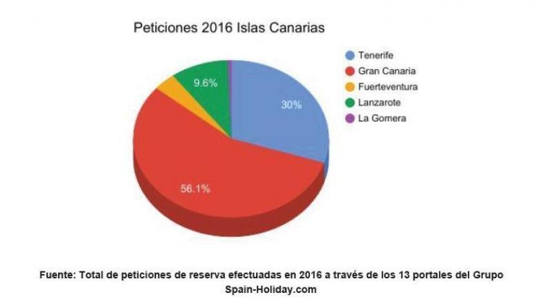La plataforma de alquiler vacacional Spain-Holiday.com compra España Breaks