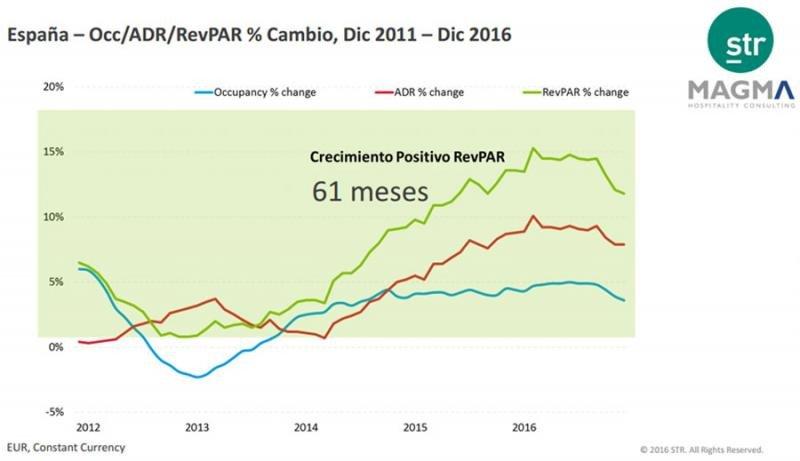 España encadena 61 meses consecutivos de crecimiento del RevPar
