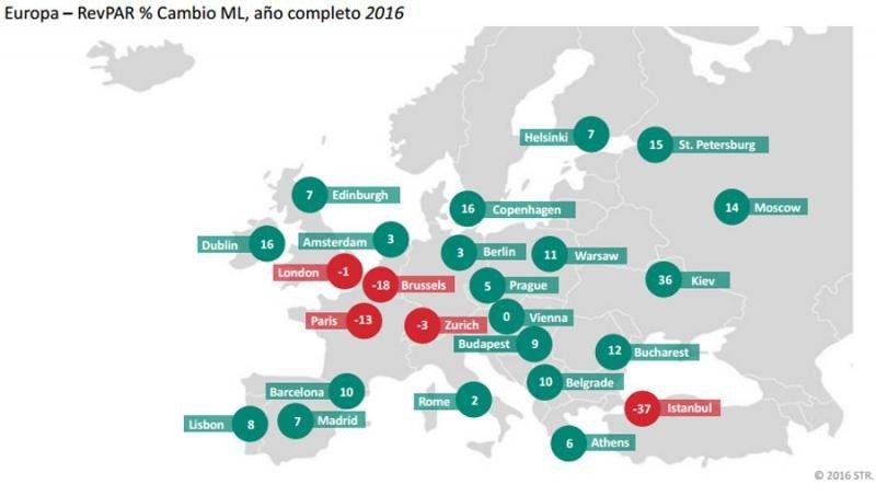 Los efectos del terrorismo sobre el RevPar en Europa