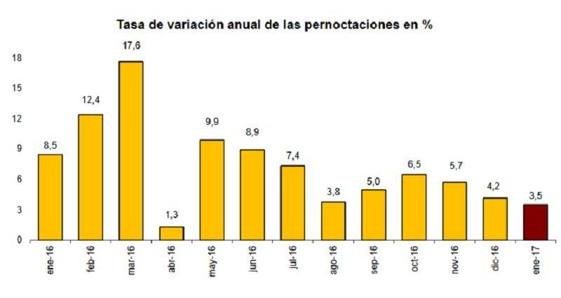 España encadena 30 meses con aumento de las pernoctaciones hoteleras