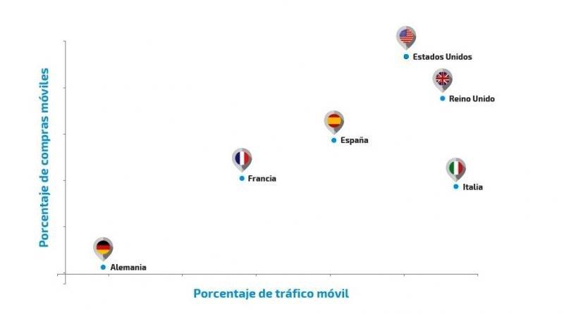 España, tercer país donde más se usa el móvil para reservar viajes
