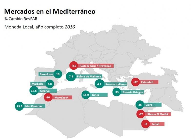 El RevPar de los hoteles de Palma crece por ocupación y no por precio (Elaboración: STR).