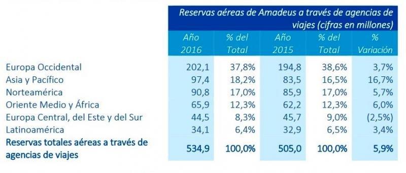 Amadeus ganó 826 M € el año pasado, un 20,5% más