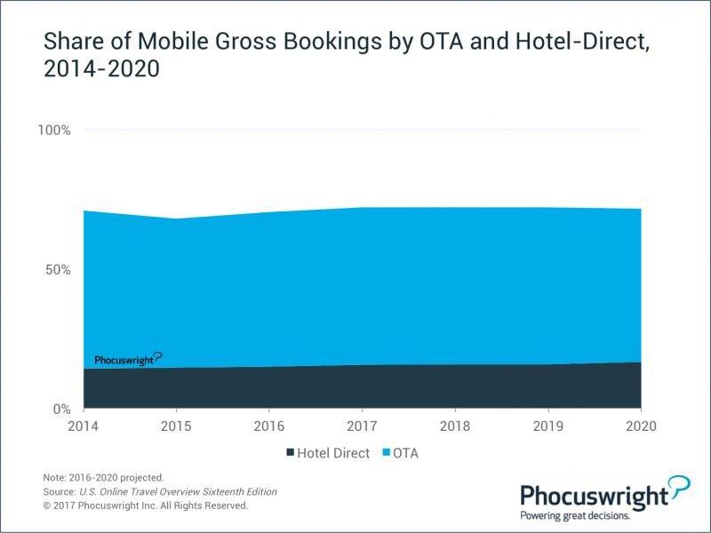 Hoteles y móviles impulsan el crecimiento de reservas para las OTA