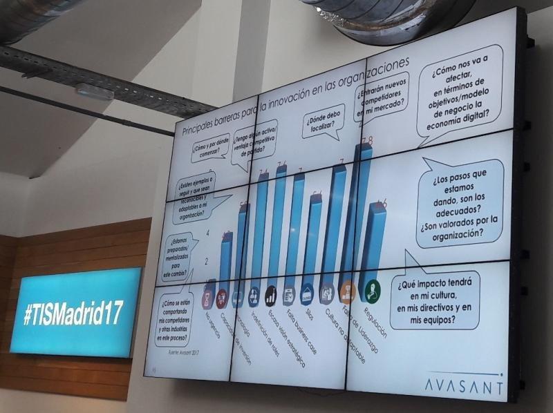 Principales barreras para la innovación en las organizaciones, según Avasant.