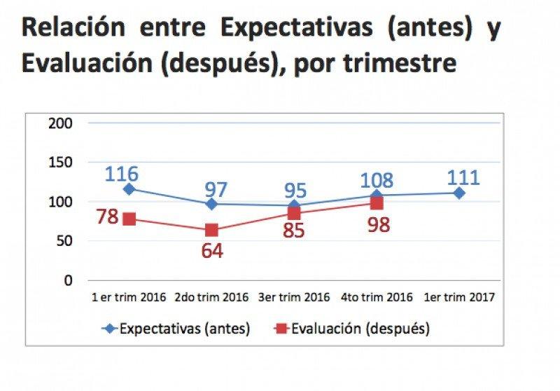 La actividad no cubrió las expectativas de los empresarios de Argentina en 2016