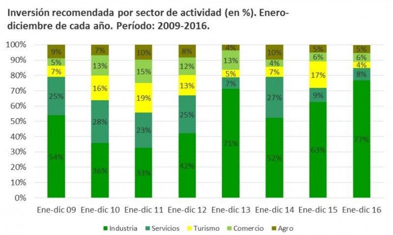 Proyectos de inversión promovidos en Uruguay. Fuente: COMAP.
