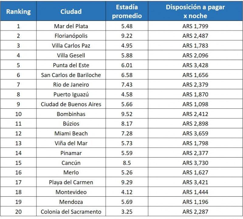 Top 20 de destinos para Carnaval según Trivago.