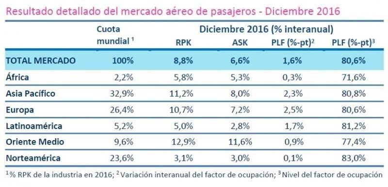 El mes de diciembre de 2016 tuvo un sólido desempeño, destacó la IATA.