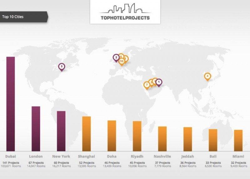 Las 10 ciudades con más hoteles proyectados.