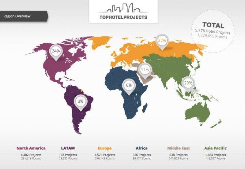 Latinoamérica concentra el 3% de los proyectos hoteleros del mundo