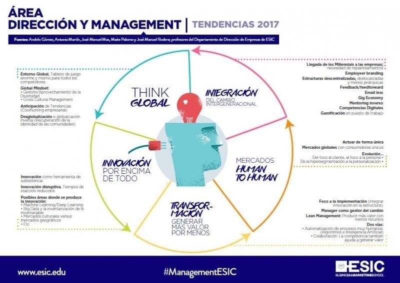 Cinco tendencias de punta en management para 2017