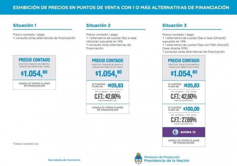Cuotas en Argentina: ¿Qué información deberán mostrar las vidrieras de las agencias?