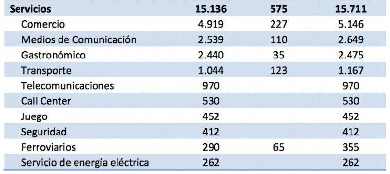 Información del cuadro de izq a derecha: Despidos, Suspensiones y número total. (Fuente: CEPA)