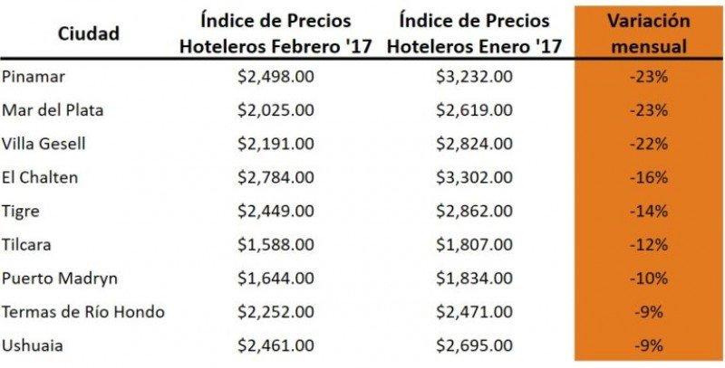 Ciudades con mayor descenso de precios de enero a febrero. (Fuente: Trivago)