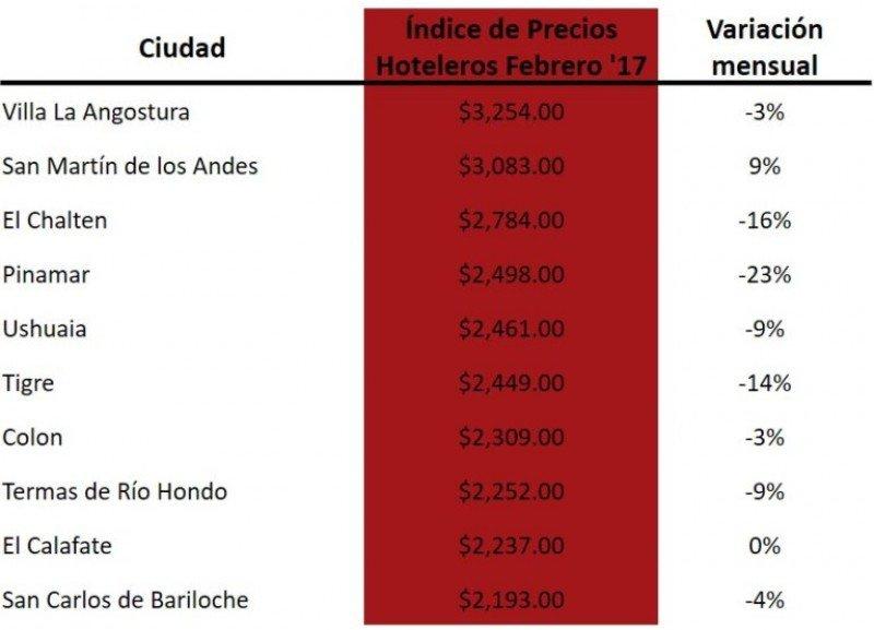 Tarifas hoteleras en febrero bajaron hasta 23% en Argentina