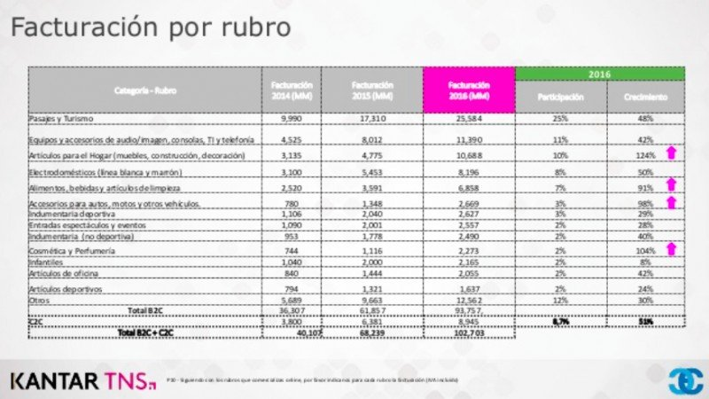 Argentina: turismo representó un cuarto de las ventas e-commerce 2016