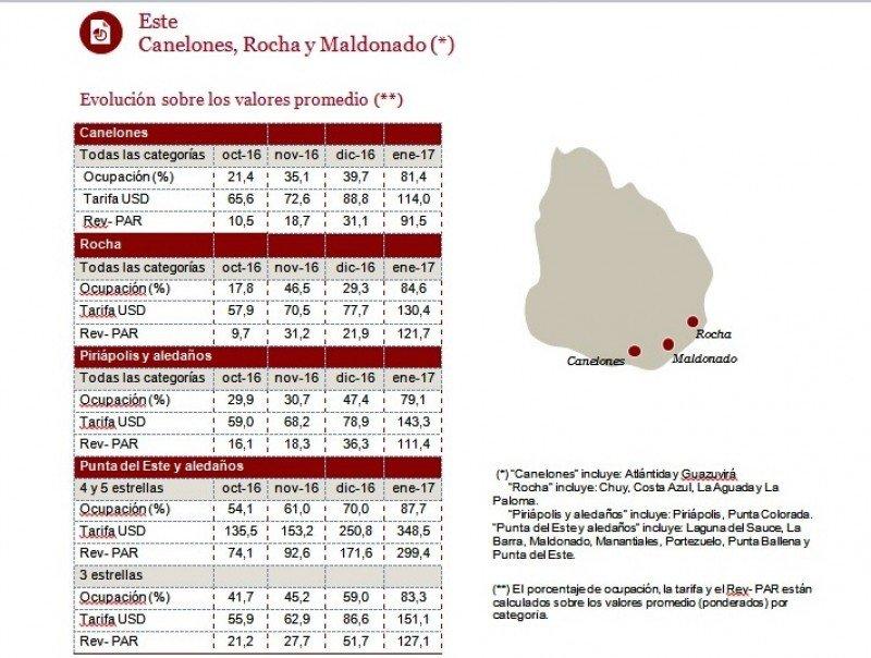 Resultados para el Este del país en enero: Maldonado, Canelones y Rocha.