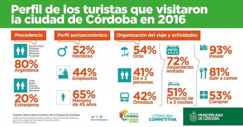 ¿Cómo son los turistas que visitan la ciudad de Córdoba?