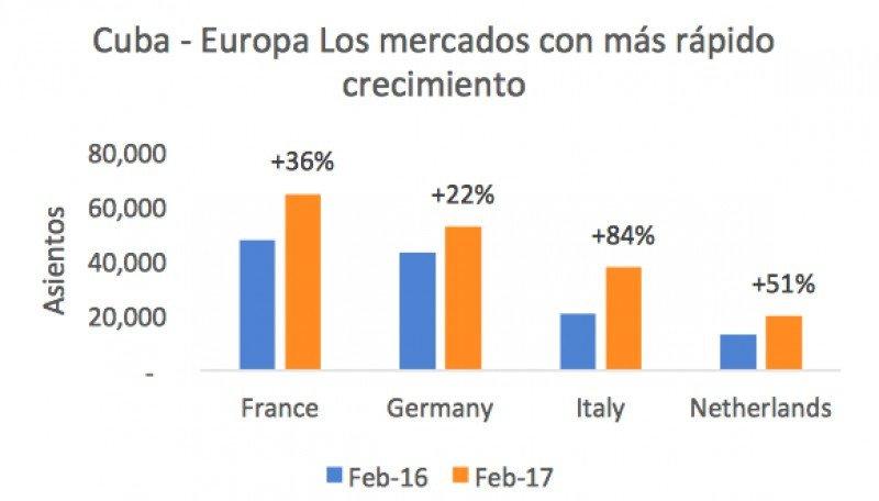 Los mercados de Europa de mayor crecimiento hacia Cuba. (Fuente: OAG)