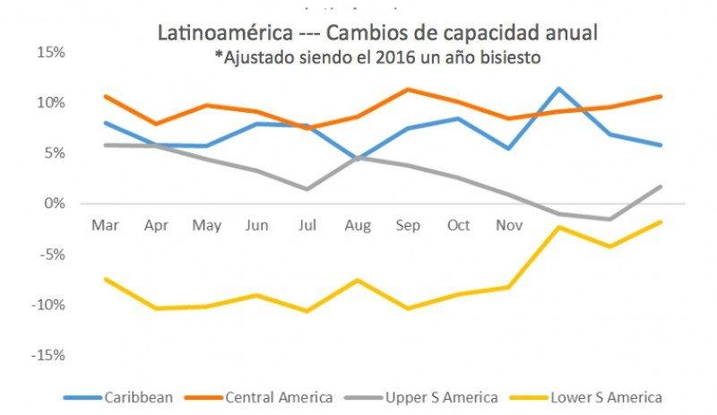 Cambios en la capacidad anual. (Fuente: OAG)