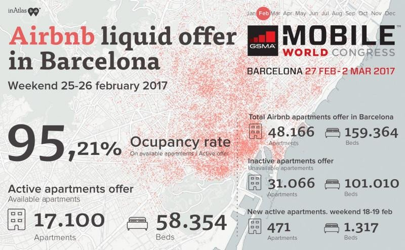 Datos de Airbnb en Barcelona durante esta semana,  cuando se celebra el Mobile World Congress. Fuente: inAtlas.