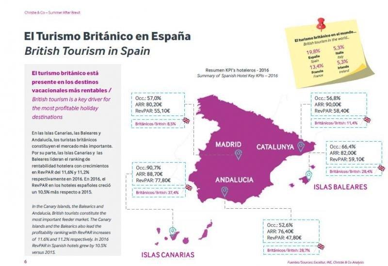 Cifras del turismo británico en España recopiladas por Christie and Co.