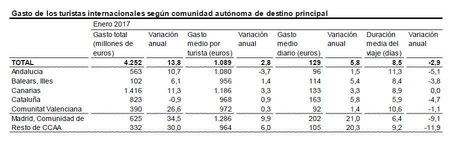 El gasto de los turistas extranjeros aumentó un 14% en enero