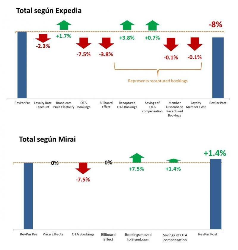 Variación del RevPar en función del incremento de venta directa del hotel, según Expedia y según Mirai. Fuente: Mirai.