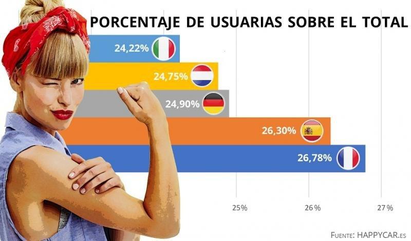 Las mujeres españolas, las segundas que más alquilan coches en Europa