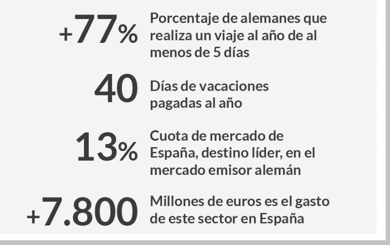 Fuente: Turespaña