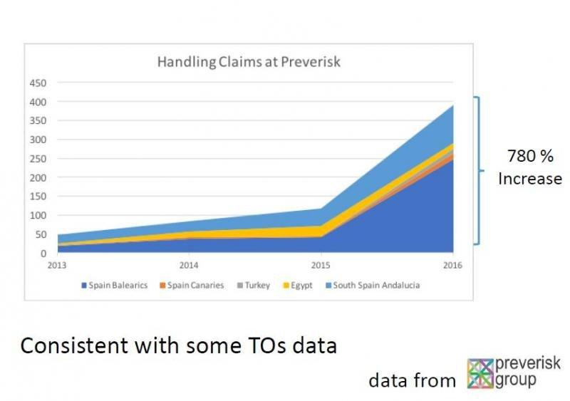 Gráfico de Preverisk Group que ilustra el espectacular incremento experimentado por las reclamaciones por intoxicaciones alimentarias registrado en el último año.