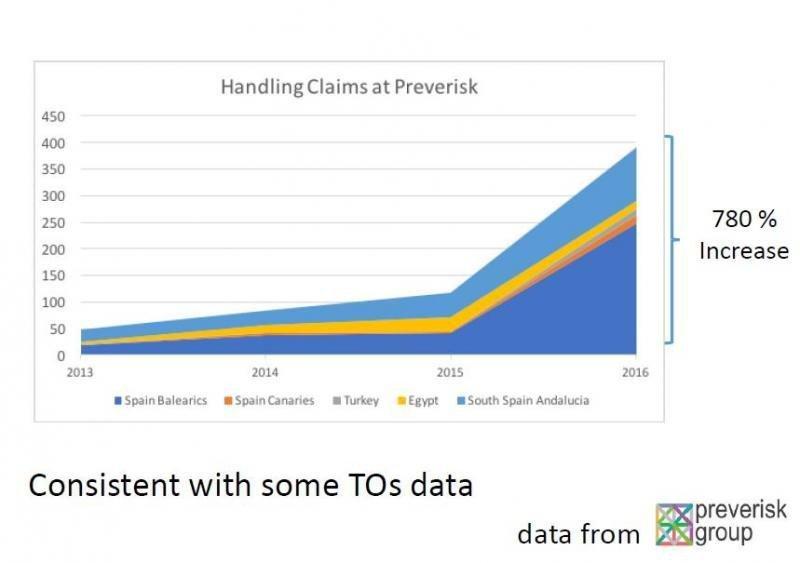Las reclamaciones a los TTOO británicos han crecido un 700% en tres años