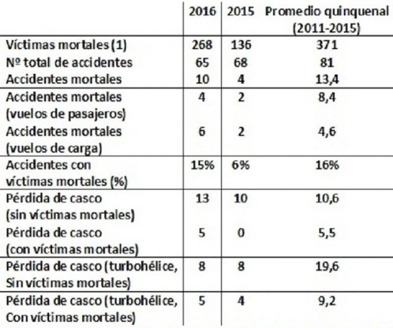 (1) Los datos sobre el número de víctimas mortales y número de vuelos ha sido proporcionado por Ascend Flightglobal.