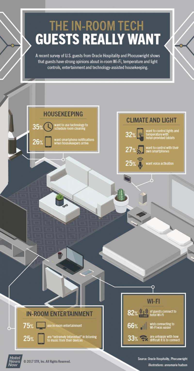 Tehnologiile pe care clienţii le doresc în camera unui hotel