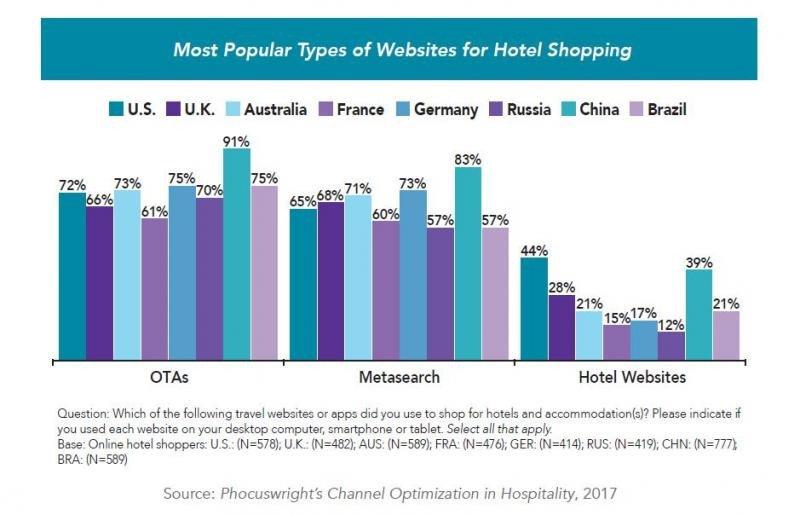 Las webs de hotel tienen aún un largo camino que recorrer, pero precisamente por eso presentan un gran potencial de desarrollo en distribución, según constata el informe de Phocuswright para Sabre.