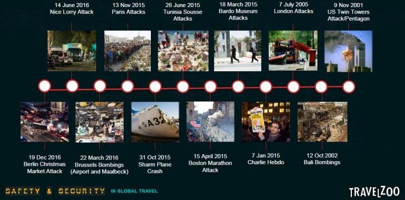 Cronología de atentados terroristas. Fuente: Travelzoo