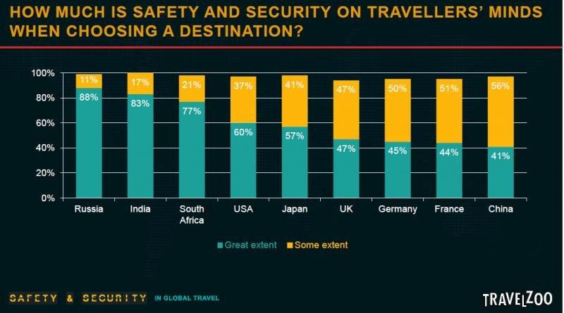 Importancia de la seguridad para los viajeros a la hora de elegir un destino, según mercado emisor. Fuente: Travelzoo