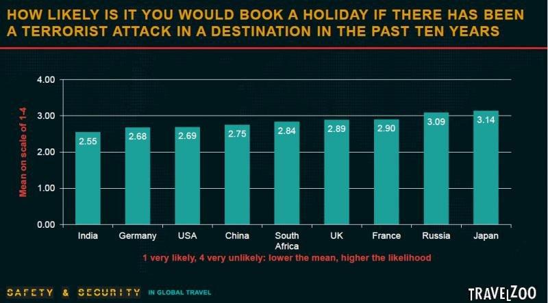 Probabilidad de reservas unas vacaciones en un destino que haya sufrido un atentado terrorista en los últimos diez años, según mercado emisor. Fuente: Travelzoo.