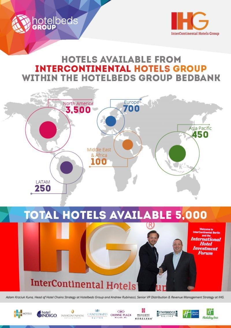 Infografía: Hotelbeds Group.
