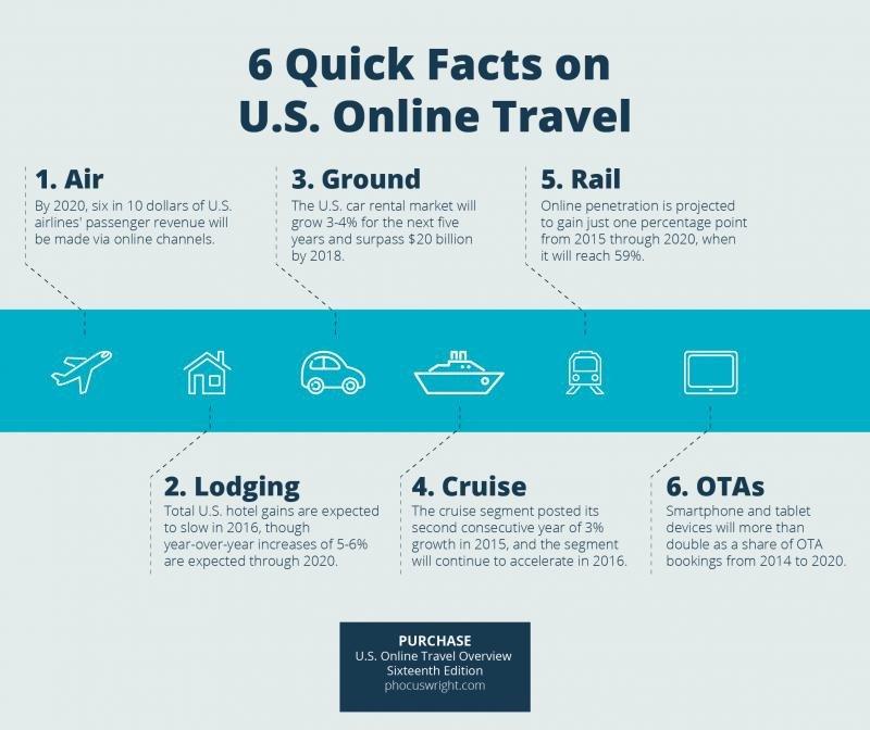 Infografía: seis datos sobre el mercado online de EEUU