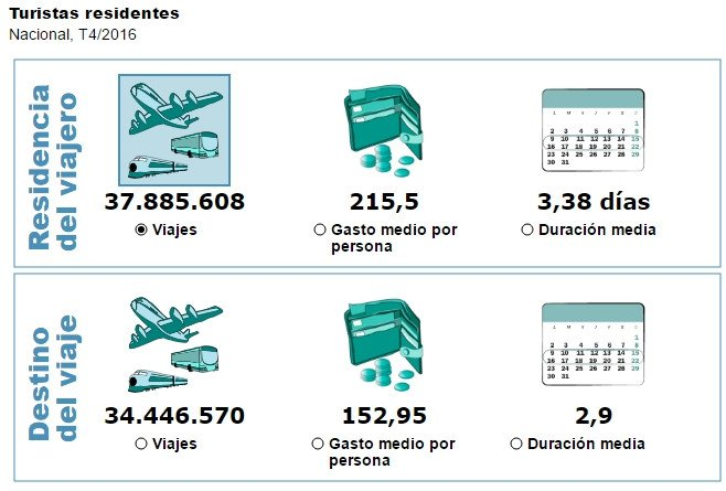 Encuesta Turismo de Residentes. Fuente: INE