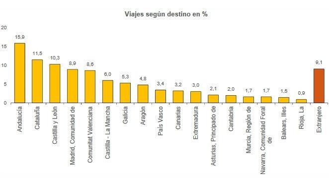 Los españoles gastan un 9% más en viajes
