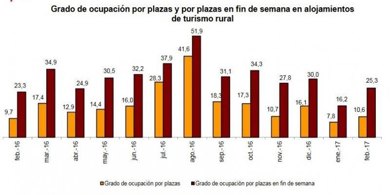 Las pernoctaciones en alojamientos rurales suben un 9,4% en febrero