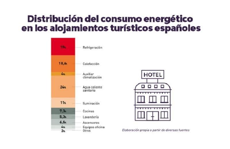 Así consumen energía los hoteles españoles